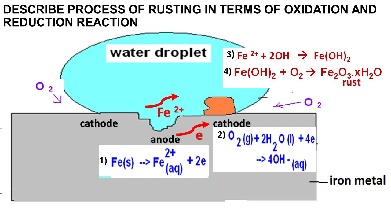 DESCRIBE PROCESS OF RUSTING IN TERMS OF OXIDATION AND REDUCTION REACTION