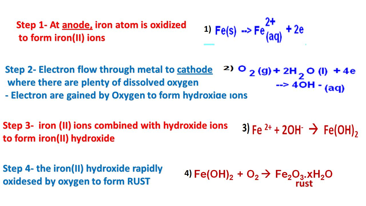 Step 1- At anode, iron atom is oxidized