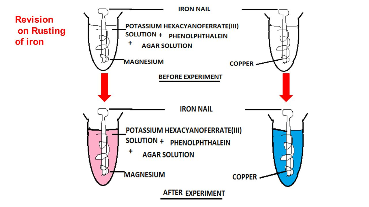 Revision on Rusting of iron