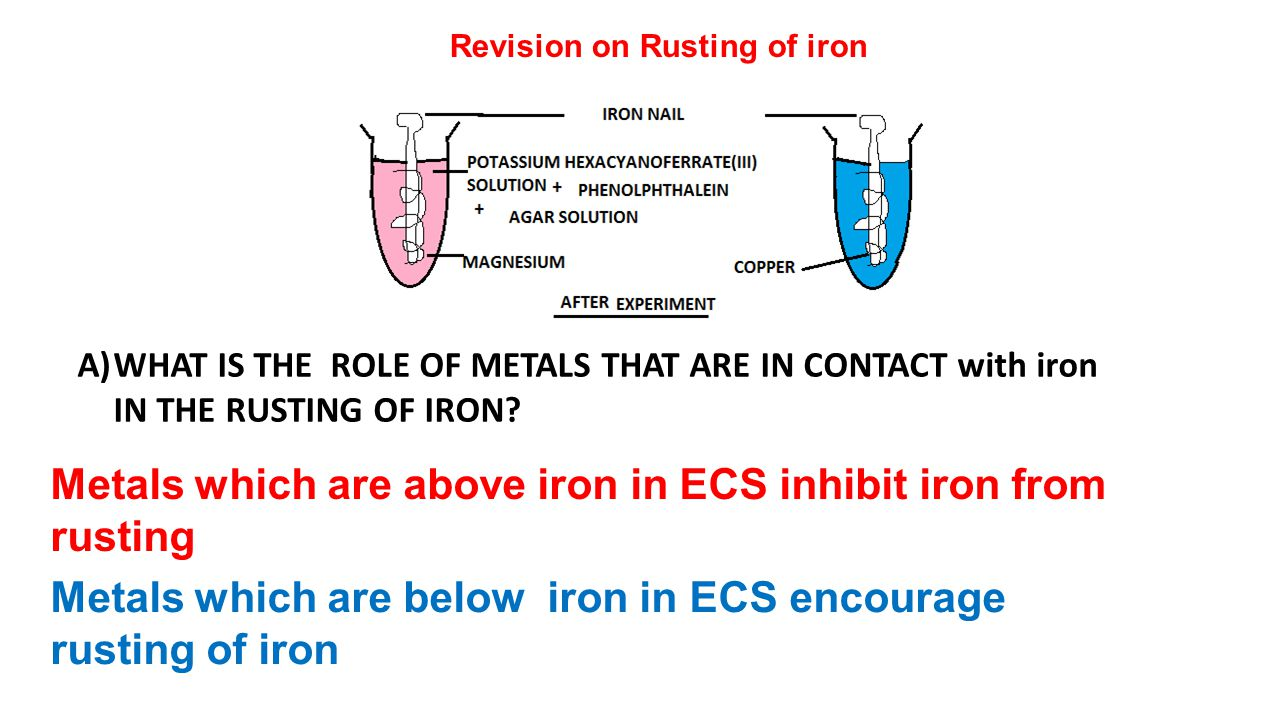 Metals which are above iron in ECS inhibit iron from rusting