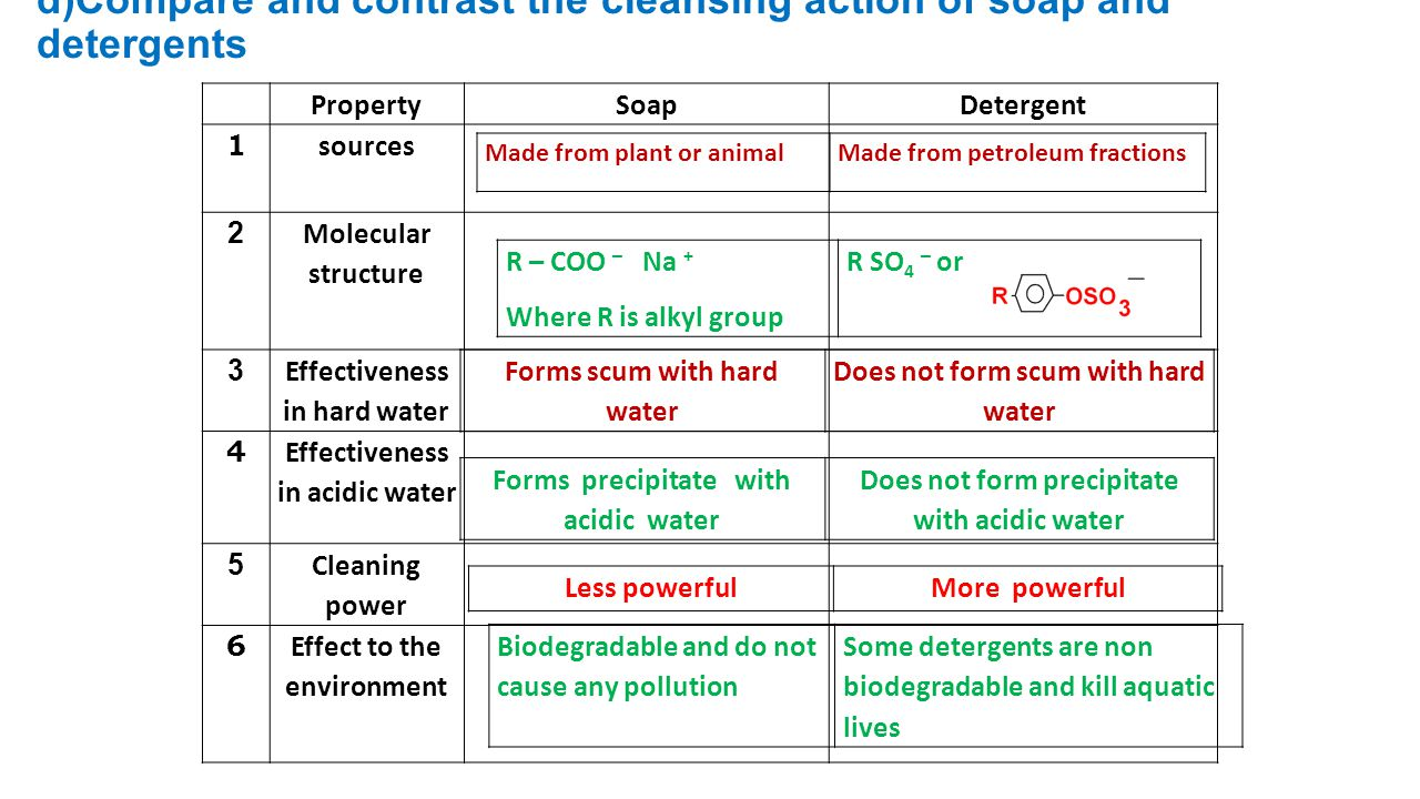 d)Compare and contrast the cleansing action of soap and detergents