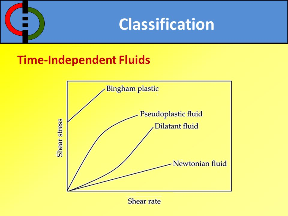 Classification Time-Independent Fluids