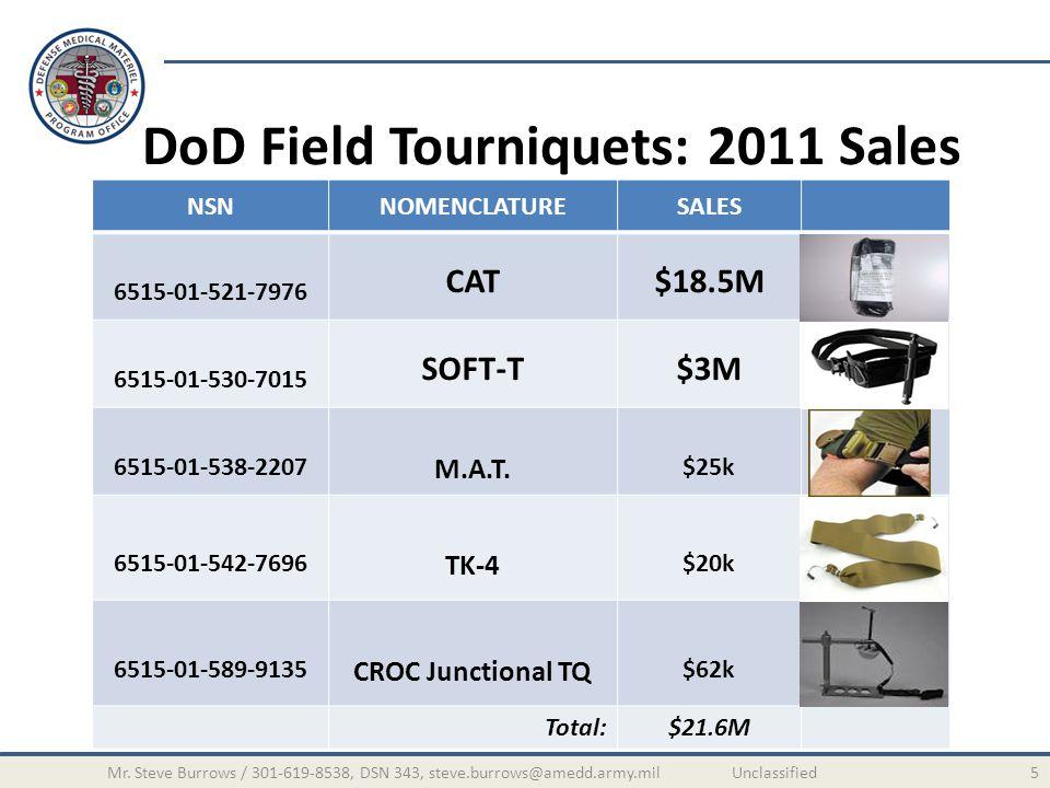 DoD Field Tourniquets: 2011 Sales