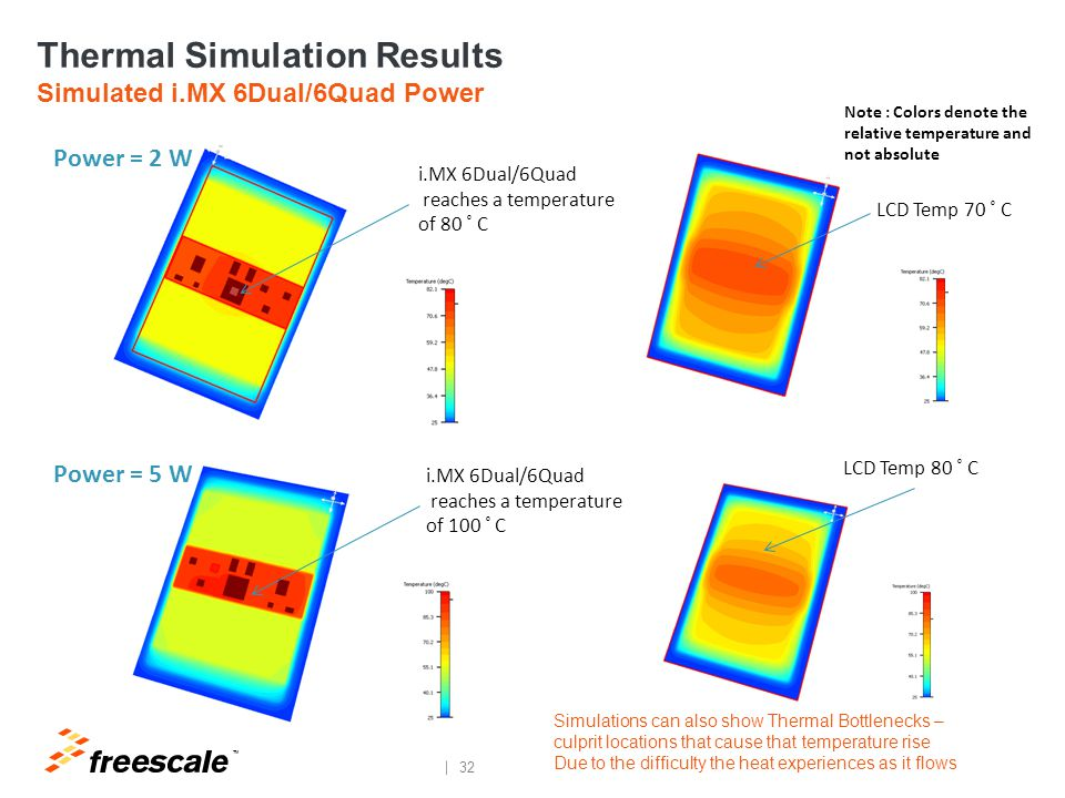 Thermal Simulation Results