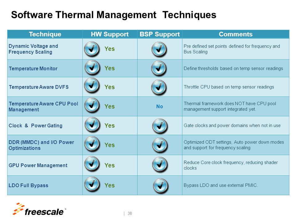SW Thermal Management Memory or Processing Bounded