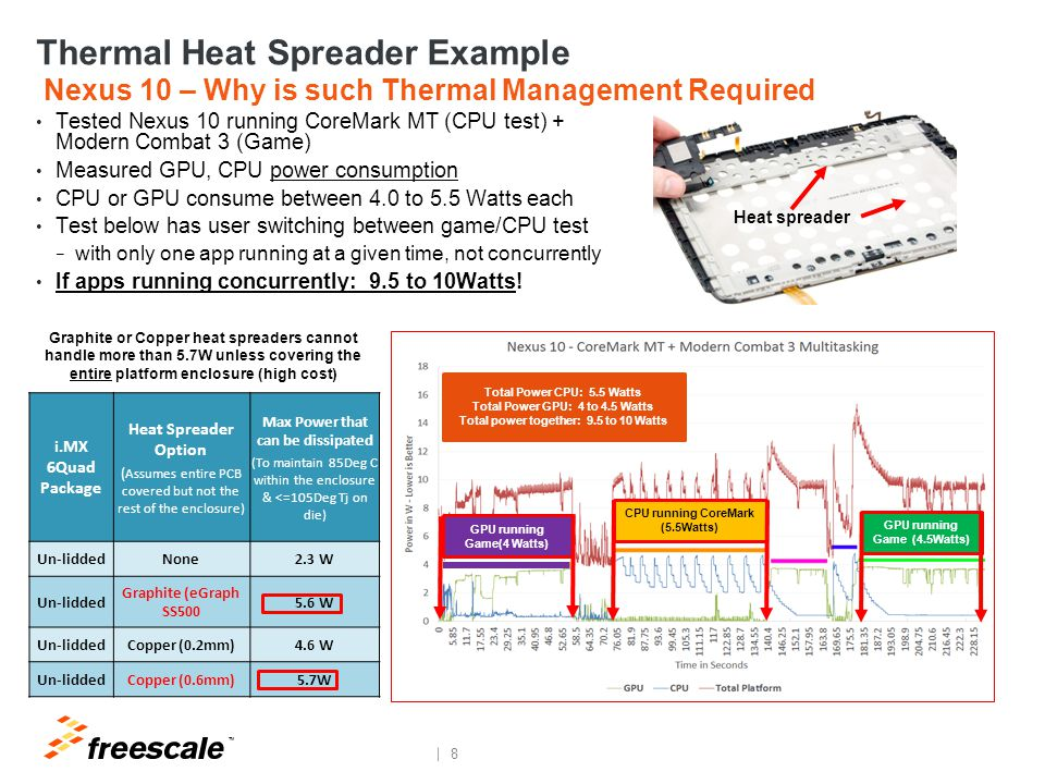Spreading the Heat – Thermal Design