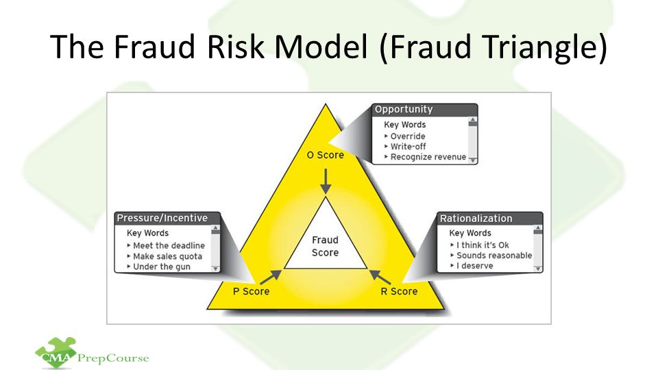 The Fraud Risk Model (Fraud Triangle)