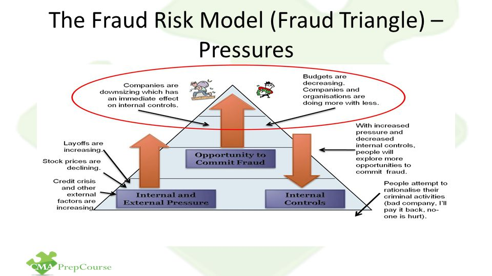The Fraud Risk Model (Fraud Triangle) – Pressures