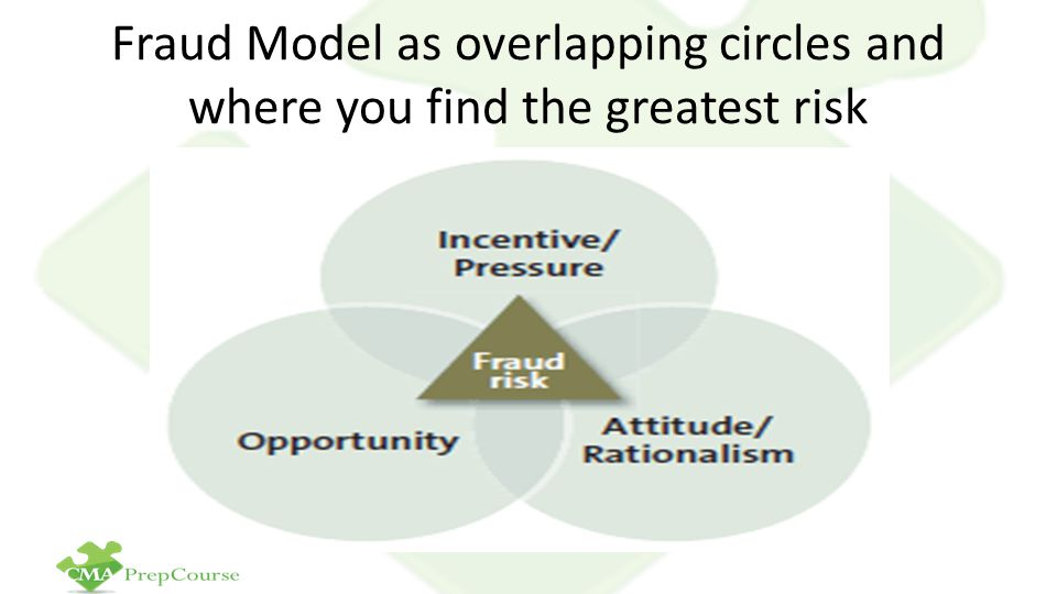 Fraud Model as overlapping circles and where you find the greatest risk