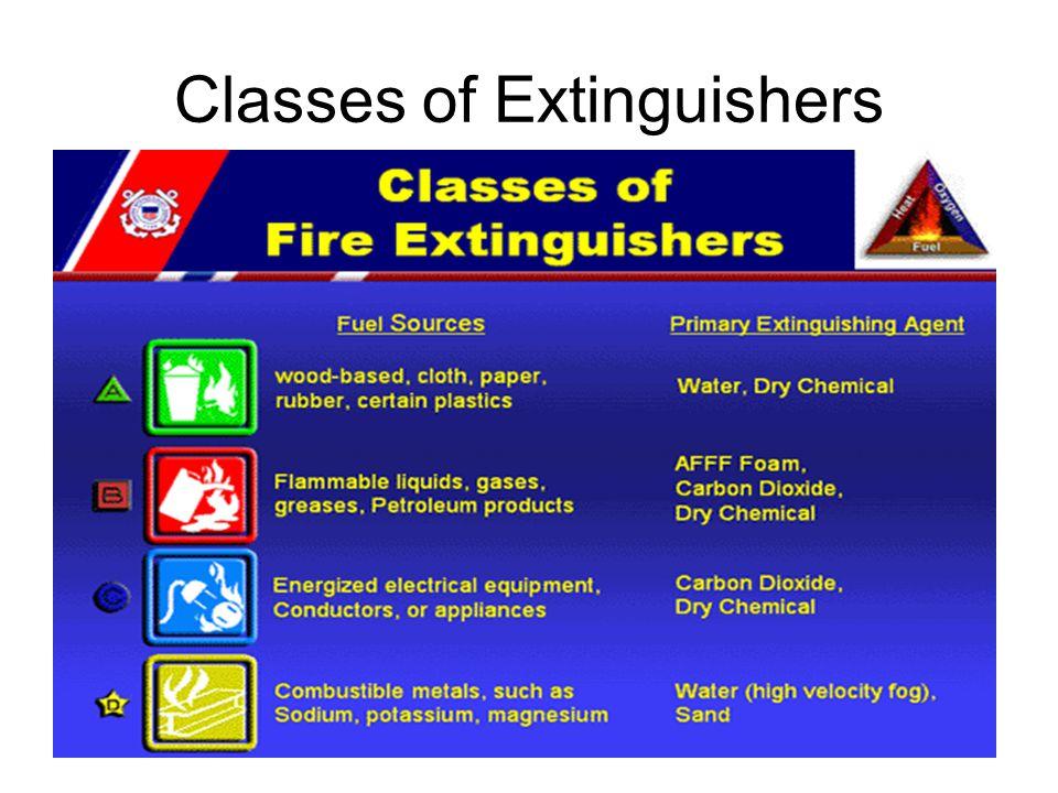 Classes of Extinguishers