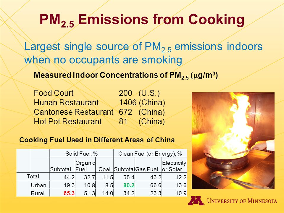 PM2.5 Emissions from Cooking