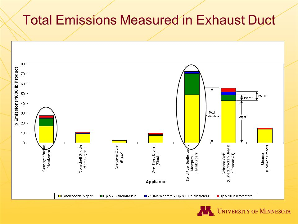 Total Emissions Measured in Exhaust Duct