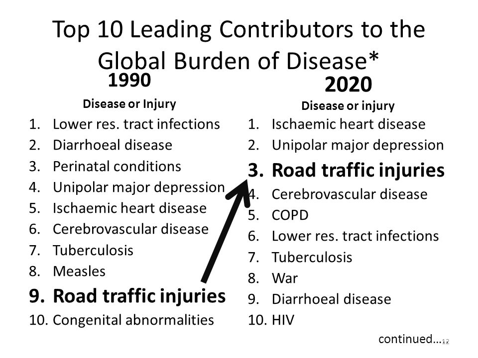 Top 10 Leading Contributors to the Global Burden of Disease*