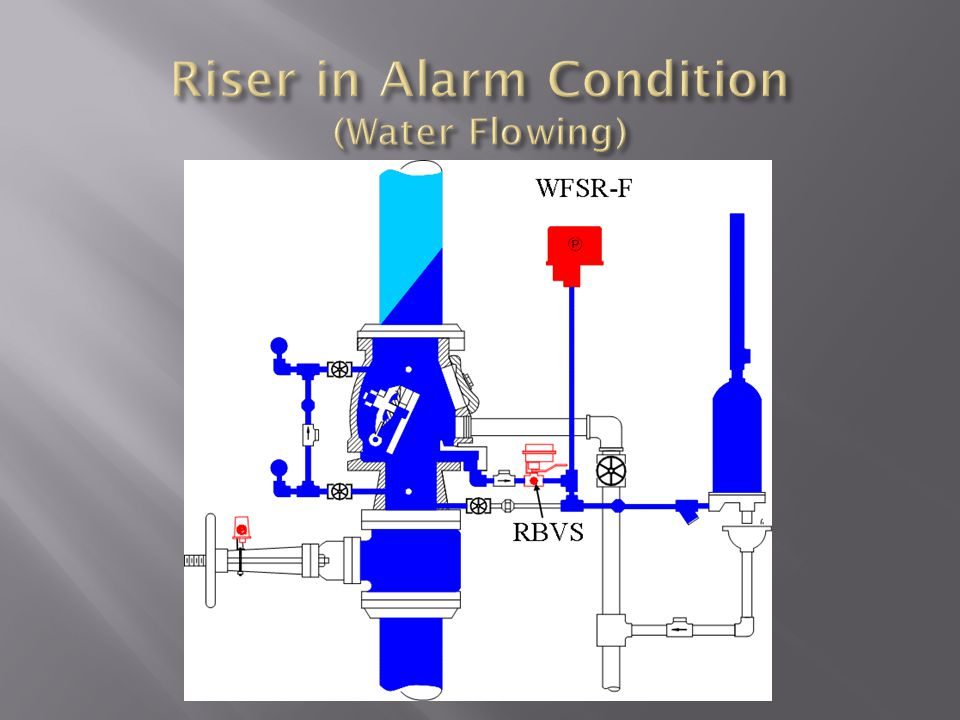 Riser in Alarm Condition (Water Flowing)