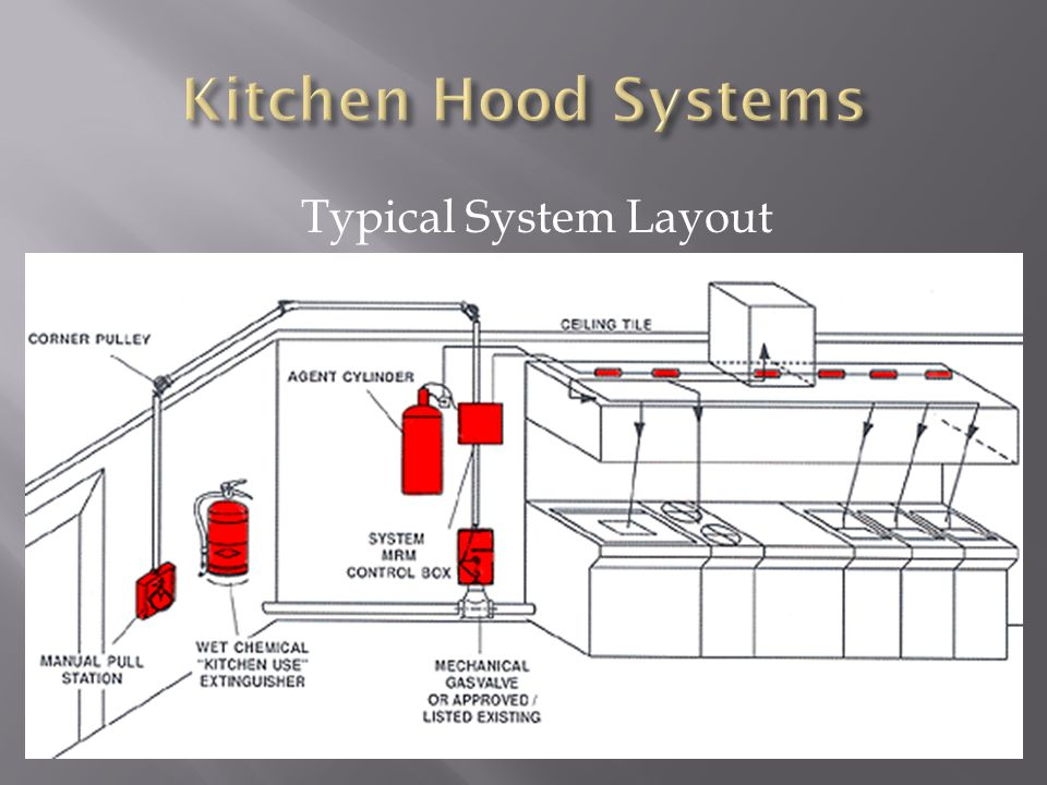 Kitchen Hood Systems Typical System Layout