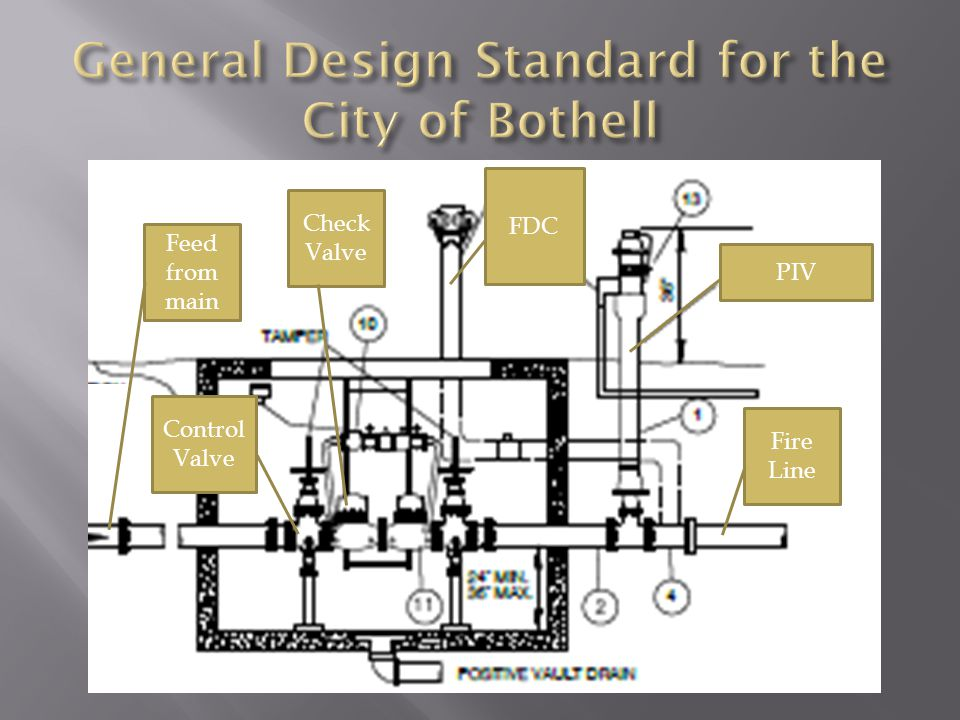 General Design Standard for the City of Bothell