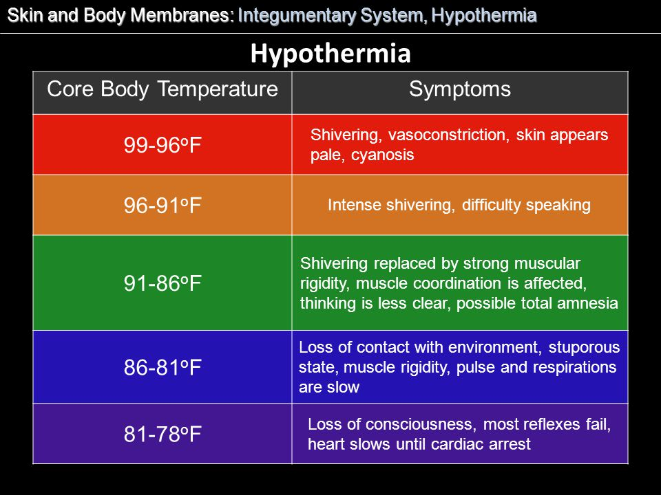 Hypothermia Core Body Temperature Symptoms 99-96oF 96-91oF 91-86oF