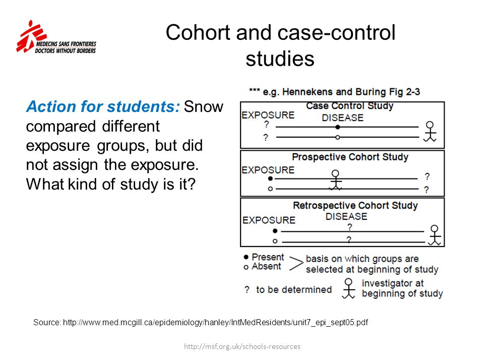 Cohort and case-control studies