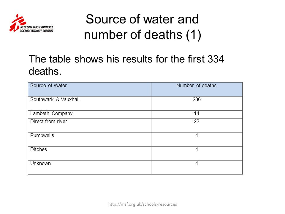 Source of water and number of deaths (1)