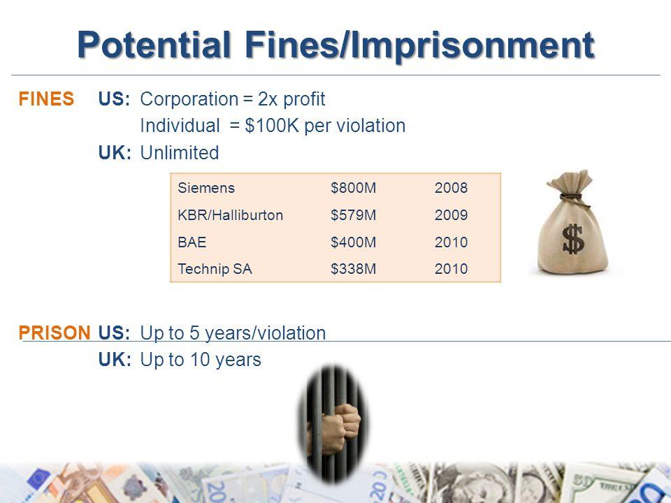 Potential Fines/Imprisonment