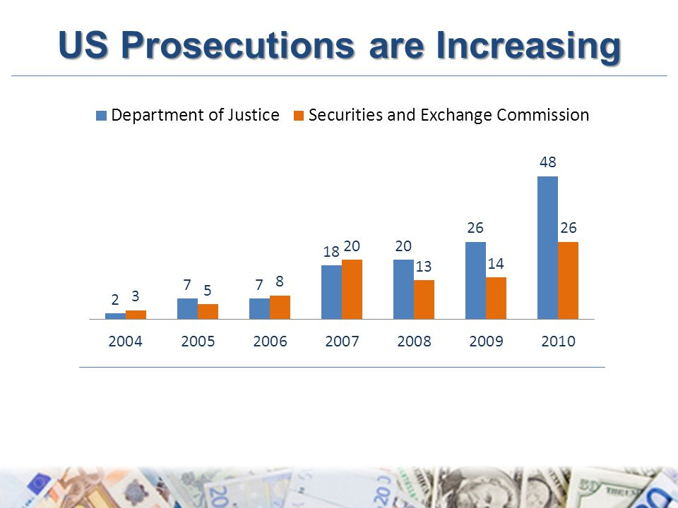 US Prosecutions are Increasing