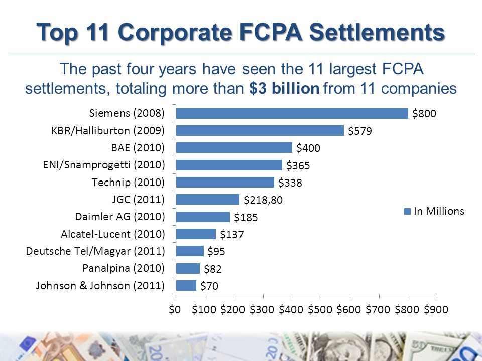 Top 11 Corporate FCPA Settlements