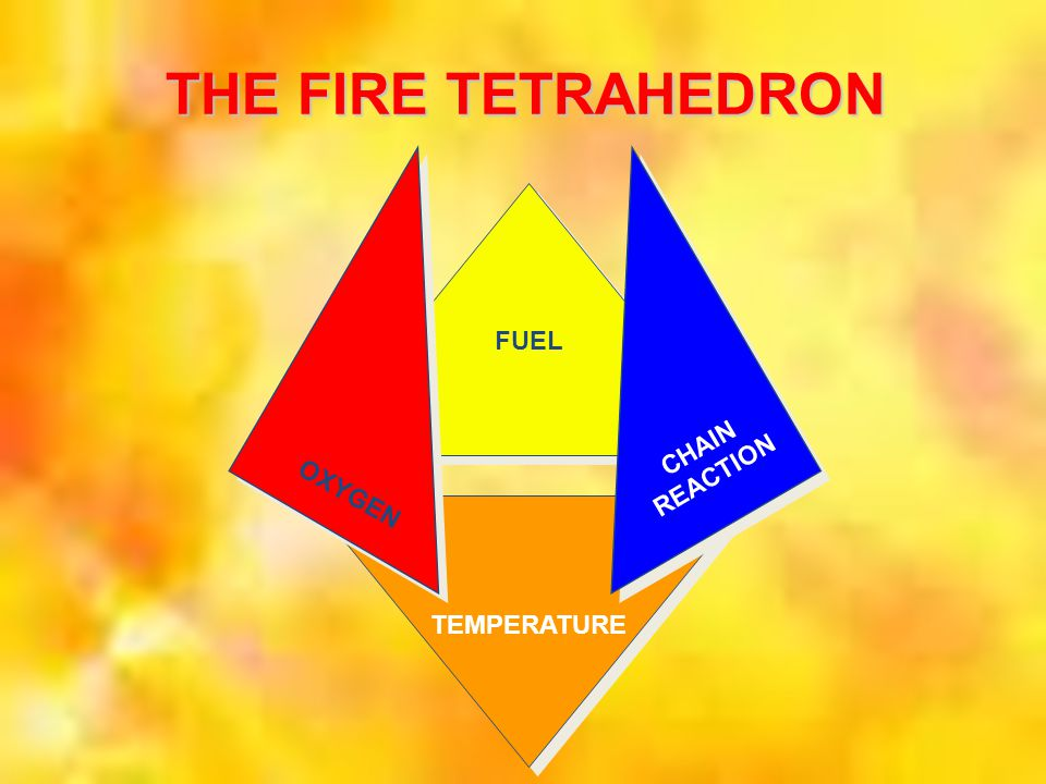 THE FIRE TETRAHEDRON OXYGEN. CHAIN. REACTION. FUEL. ASK WHAT FOUR INGREDIENTS ARE NEEDED TO CREATE A FIRE AND SHOW SLIDE.