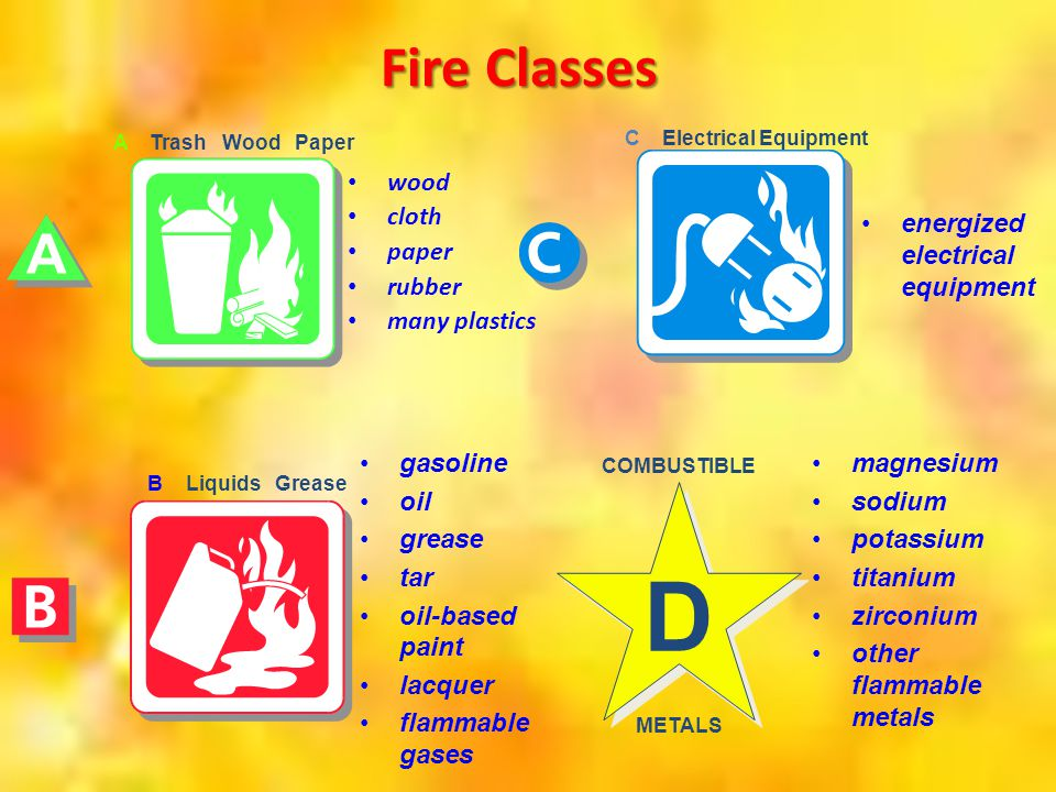 D Fire Classes DESCRIBE THE FIVE FIRE CLASSES ON THIS AND NEXT SLIDE.