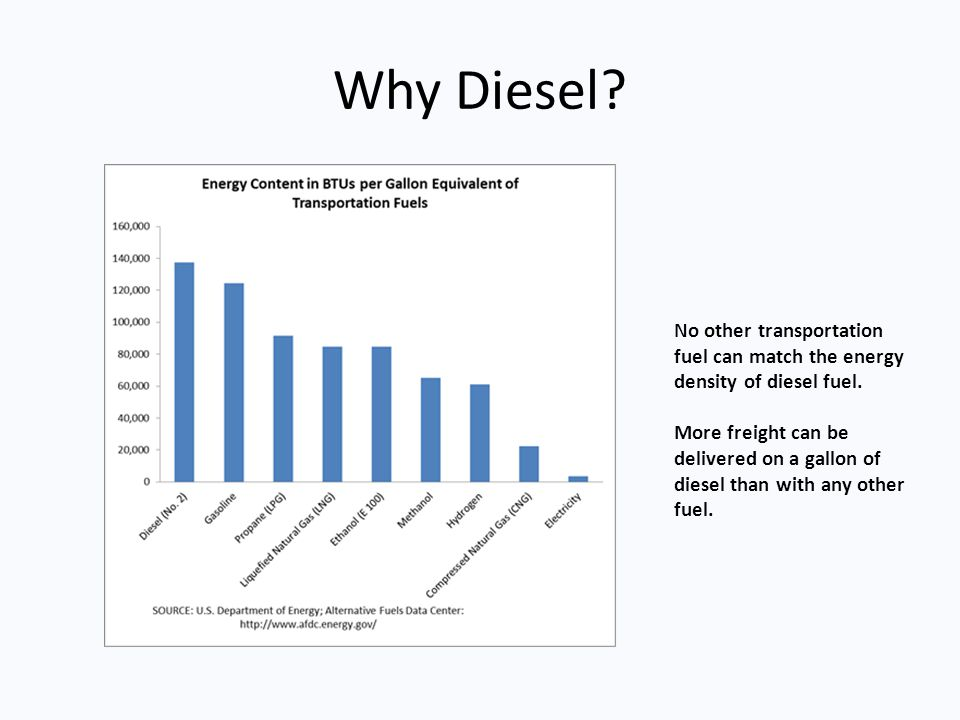 Why Diesel No other transportation fuel can match the energy density of diesel fuel.