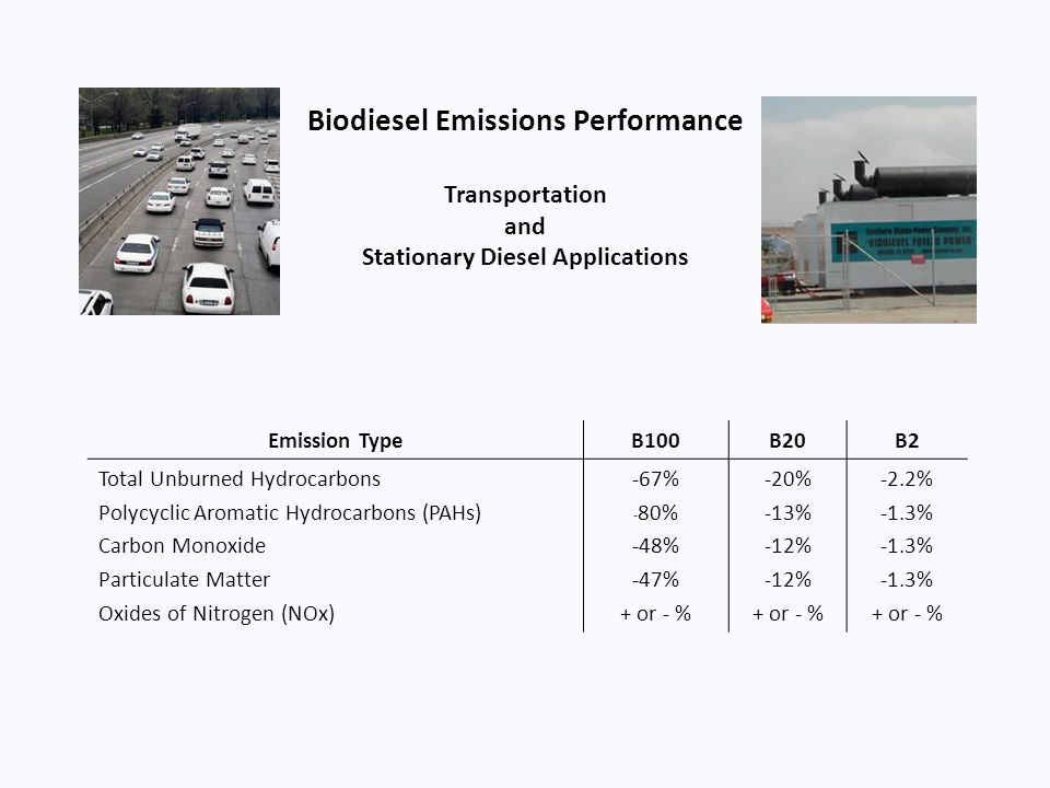 Biodiesel Emissions Performance Transportation and Stationary Diesel Applications