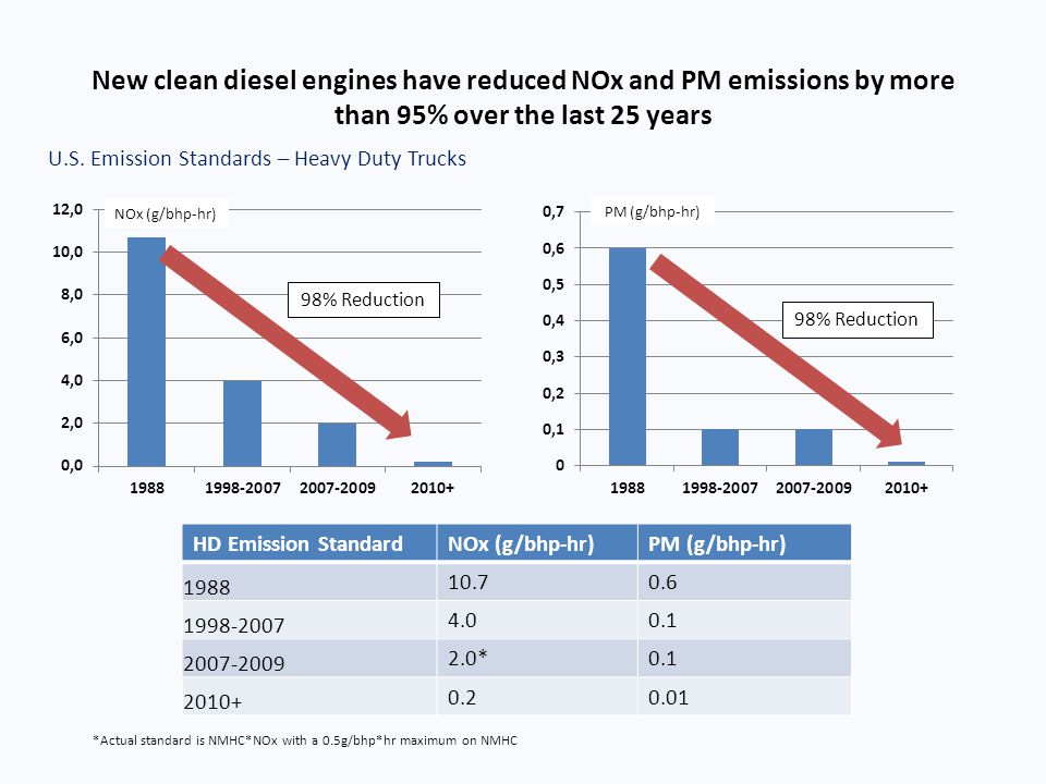 New clean diesel engines have reduced NOx and PM emissions by more than 95% over the last 25 years