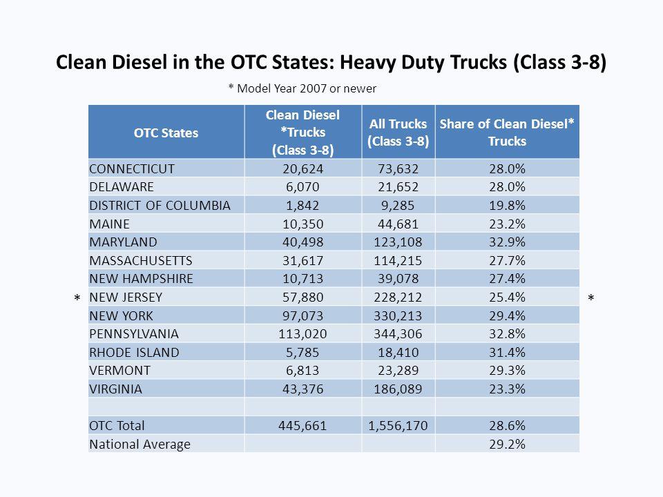 Clean Diesel in the OTC States: Heavy Duty Trucks (Class 3-8)