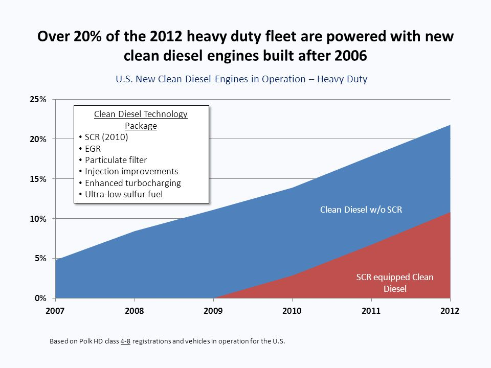 Over 20% of the 2012 heavy duty fleet are powered with new clean diesel engines built after 2006