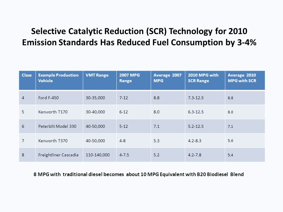 Selective Catalytic Reduction (SCR) Technology for 2010 Emission Standards Has Reduced Fuel Consumption by 3-4%