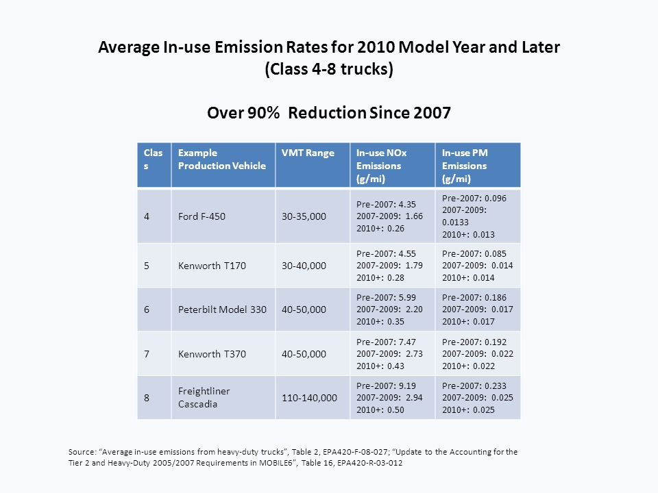 Average In-use Emission Rates for 2010 Model Year and Later (Class 4-8 trucks) Over 90% Reduction Since 2007