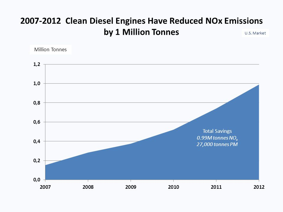 2007-2012 Clean Diesel Engines Have Reduced NOx Emissions by 1 Million Tonnes