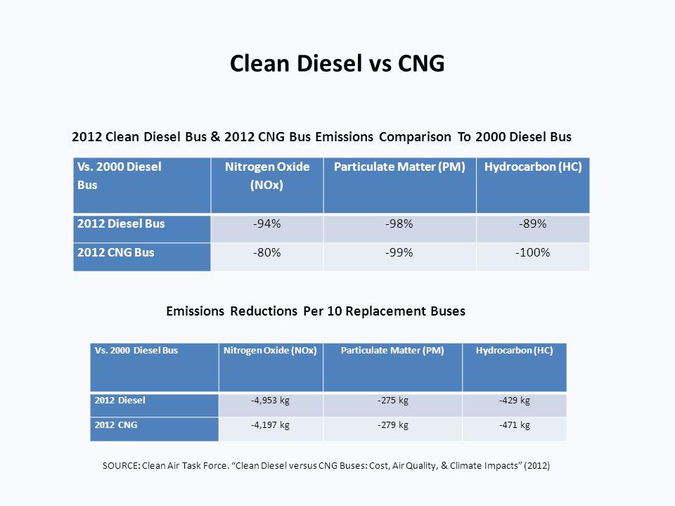 Clean Diesel vs CNG 2012 Clean Diesel Bus & 2012 CNG Bus Emissions Comparison To 2000 Diesel Bus. Vs. 2000 Diesel.
