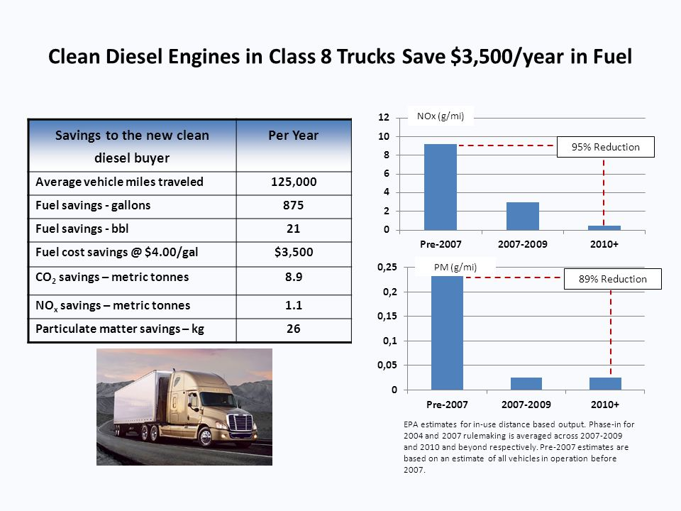 Clean Diesel Engines in Class 8 Trucks Save $3,500/year in Fuel