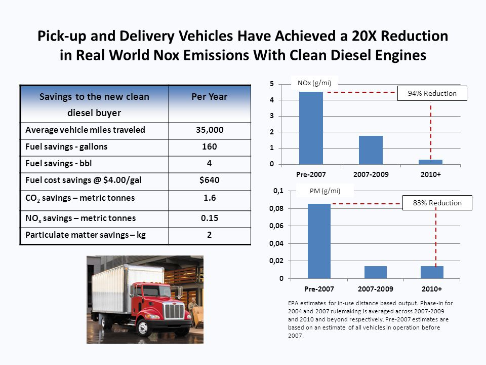 Savings to the new clean diesel buyer