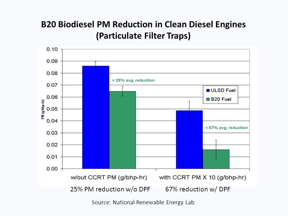B20 Biodiesel PM Reduction in Clean Diesel Engines
