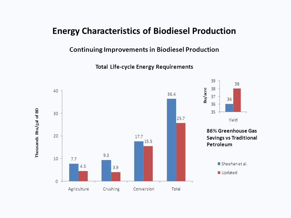 Energy Characteristics of Biodiesel Production