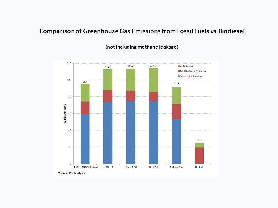 Comparison of Greenhouse Gas Emissions from Fossil Fuels vs Biodiesel