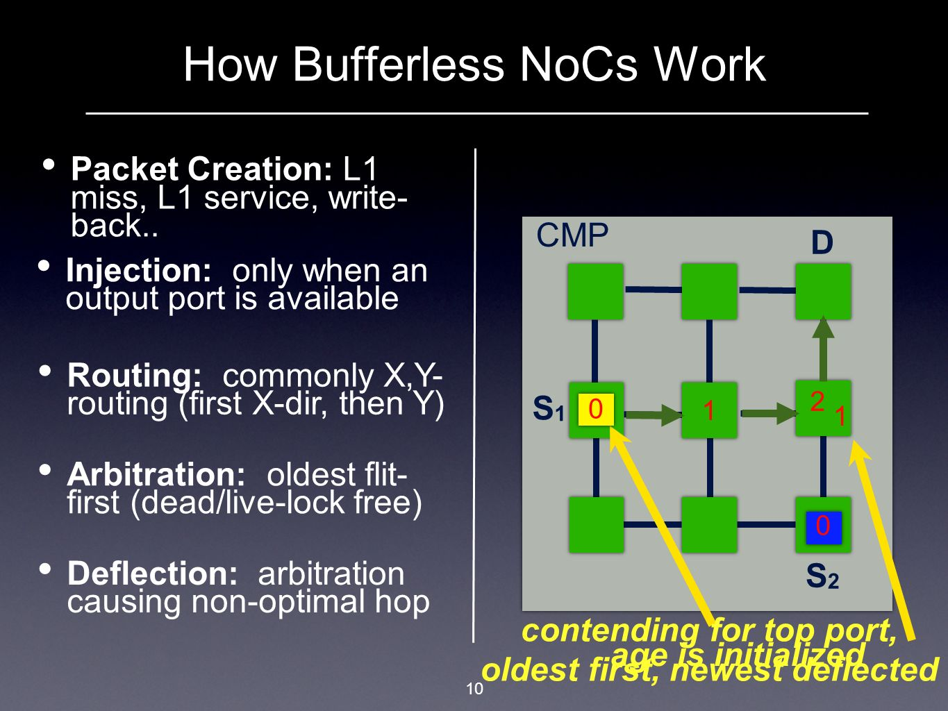 How Bufferless NoCs Work