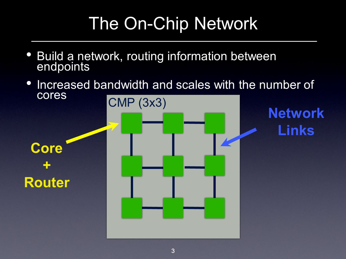 The On-Chip Network Network Links Core + Router