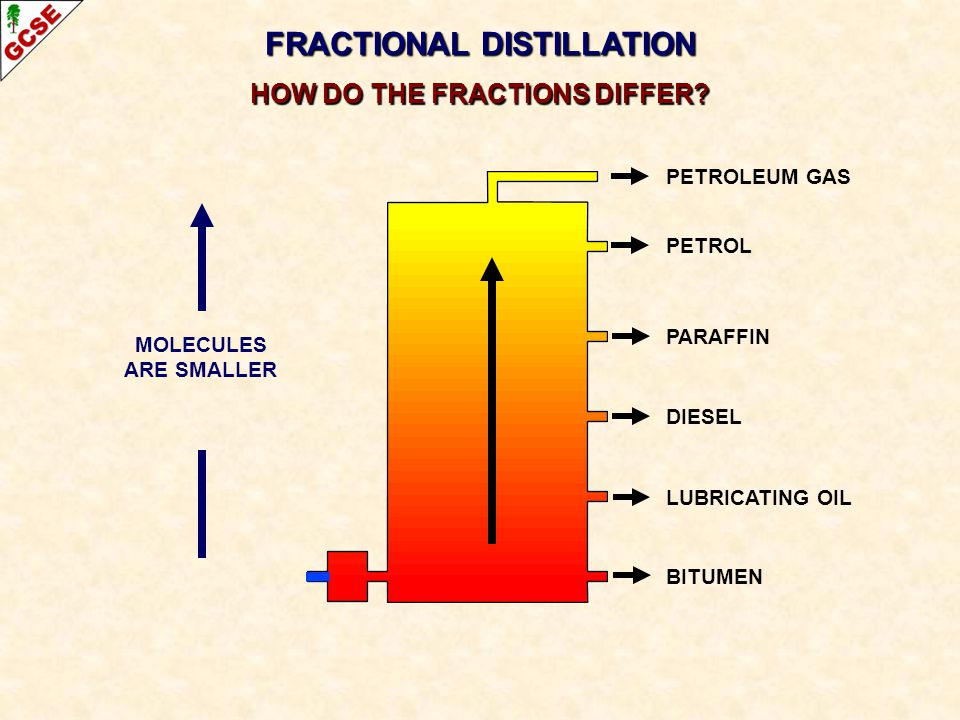 FRACTIONAL DISTILLATION HOW DO THE FRACTIONS DIFFER