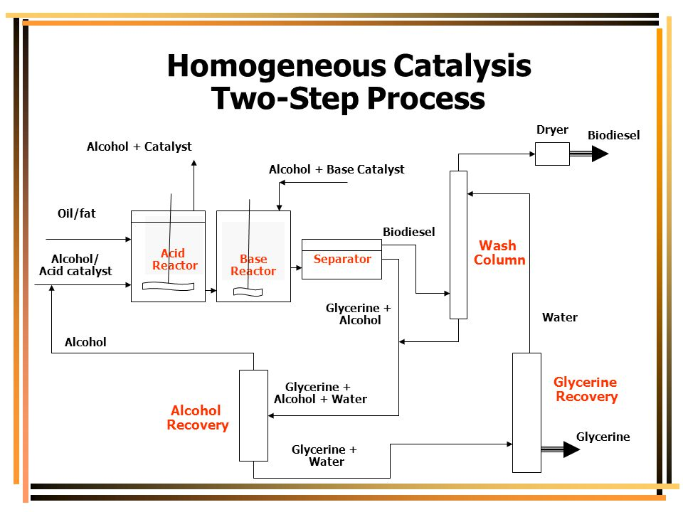Homogeneous Catalysis Alcohol + Base Catalyst