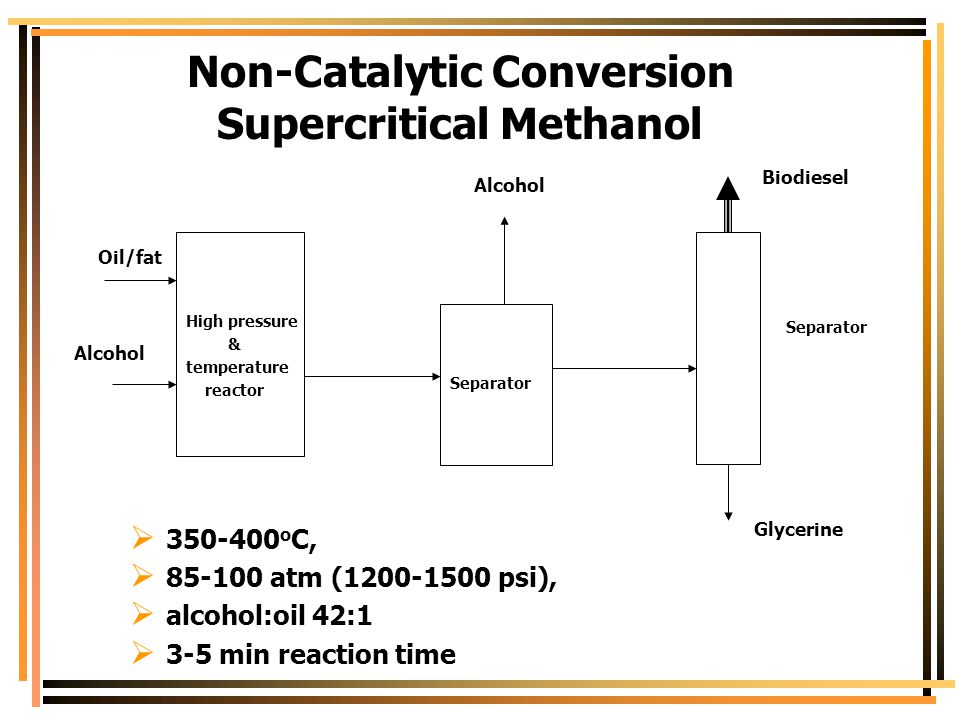 Non-Catalytic Conversion Supercritical Methanol