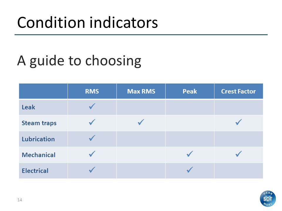 Condition indicators A guide to choosing  RMS Max RMS Peak
