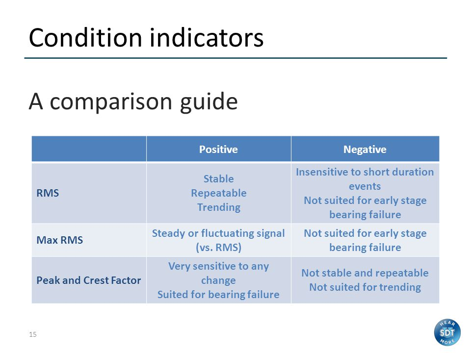 Condition indicators A comparison guide Positive Negative RMS Stable