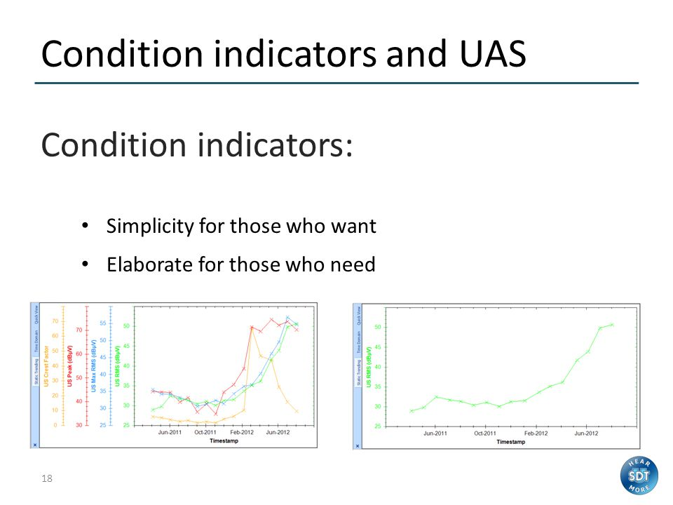 Condition indicators and UAS